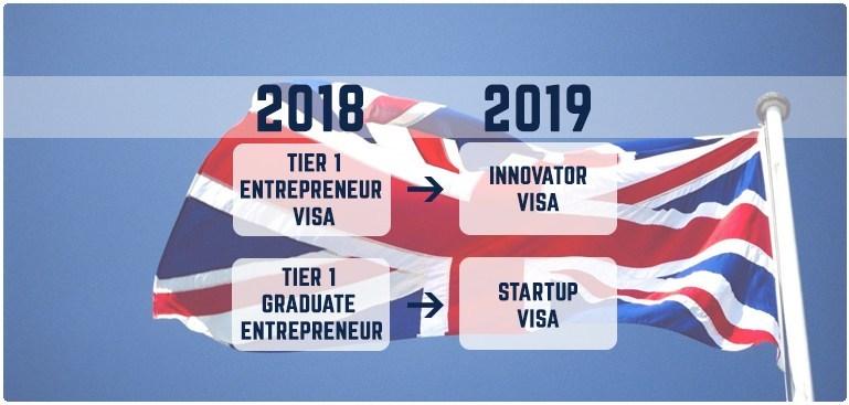 Как получить стартап-визу