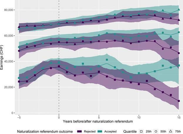 Исследование по увеличению дохода с швейцарским ВНЖ