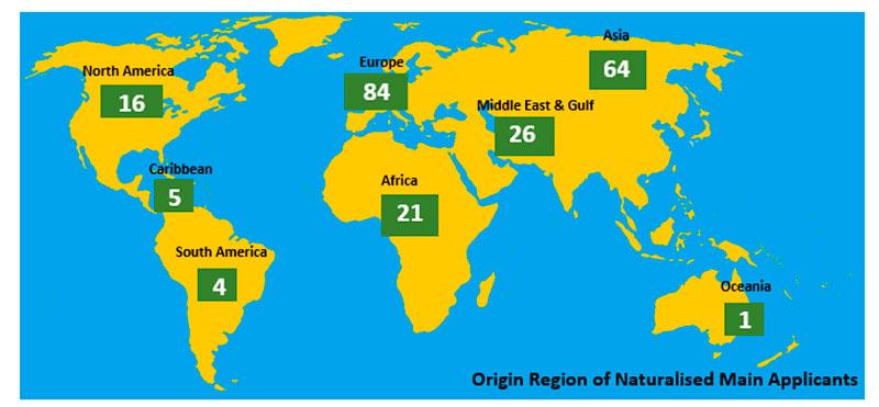 предоставление гражданства (страны происхождения)
