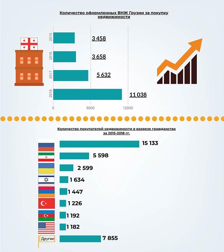 Статистика покупки недвижимости за рубежом дубай адлер официальный сайт