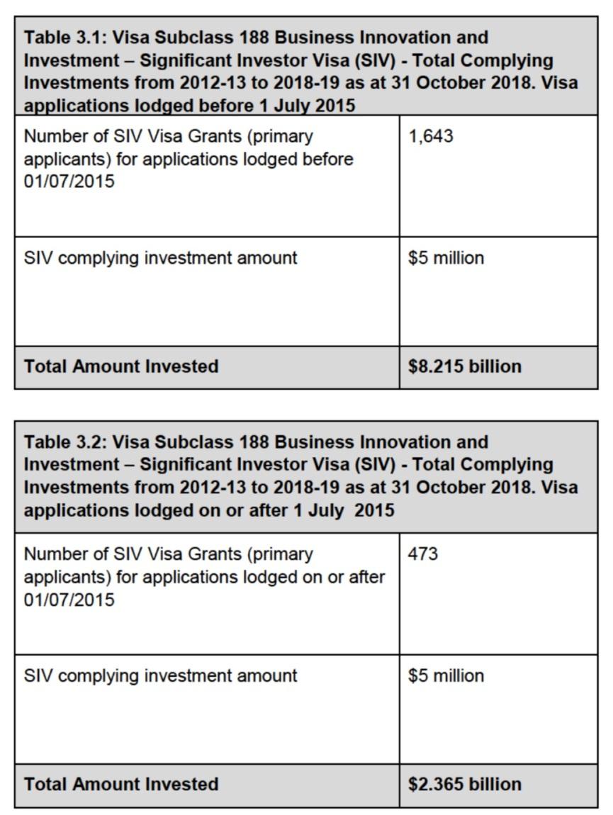 Австралийские инвесторские визы