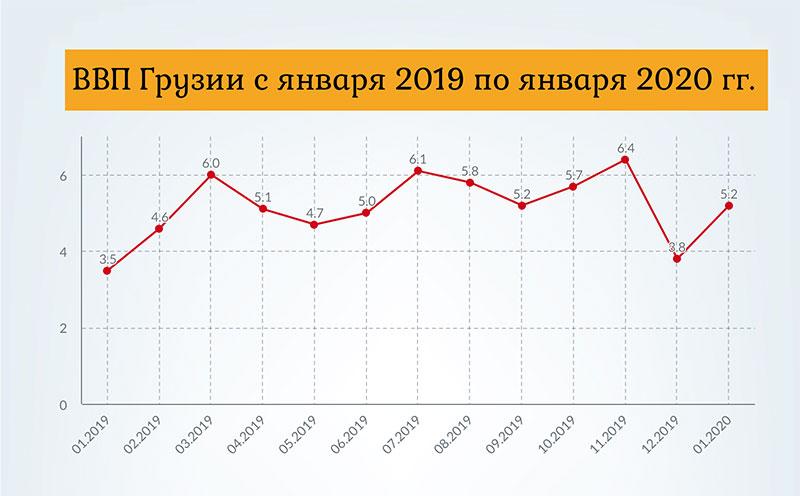 Показатели экономики Грузии