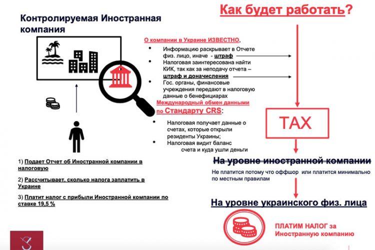 Черный список оффшоров Украины в 2020 году 2