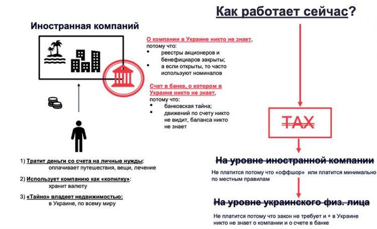 Черный список оффшоров Украины в 2020 году 1