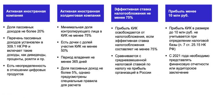 Правила КИК в РФ