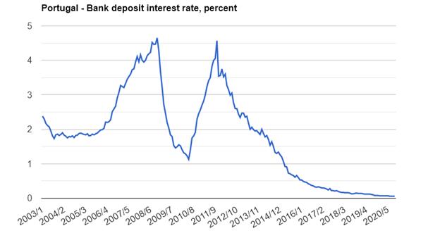 Динамика средней процентной ставки по португальским банковским вкладам в процентах. Источник: португальский Центробанк