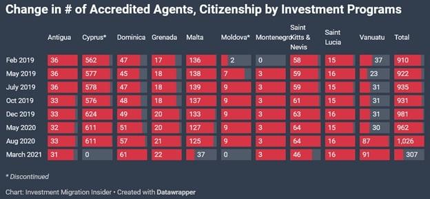 Программы гражданства за инвестиции