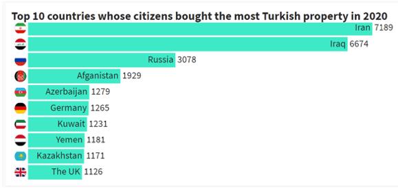 Топ 10 стран покупателей недвижимости в Турции
