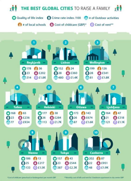 Лучшие города для семьи