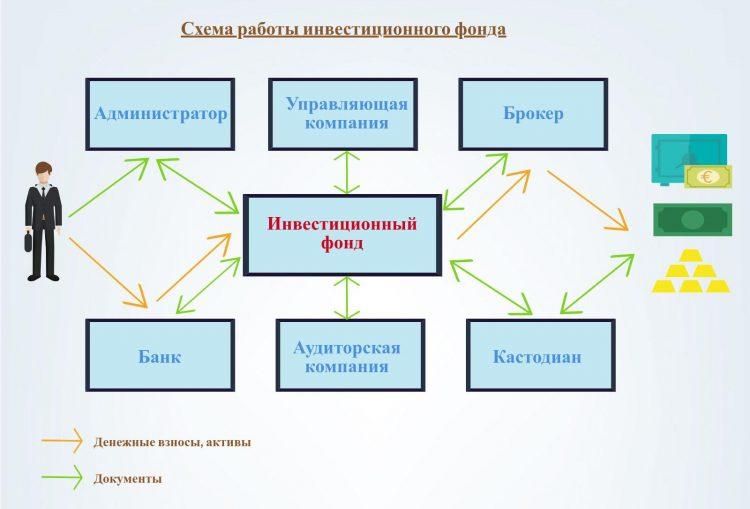 Ифографика - схема работы инвестиционного фонда