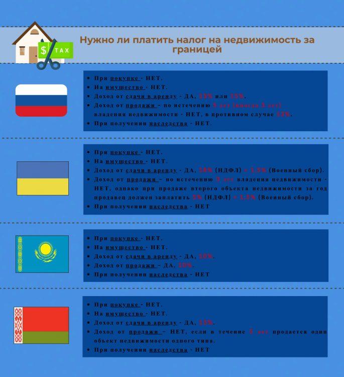 Налог на недвижимость за границей - инфорграфика