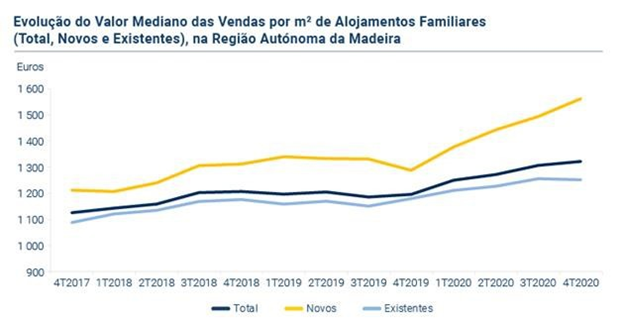 График уровня цен недвижимости - картинка