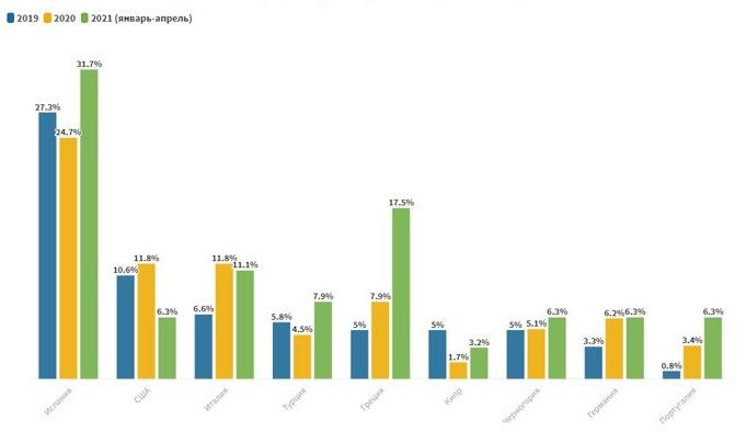 Топ стран для покупки виллы - график