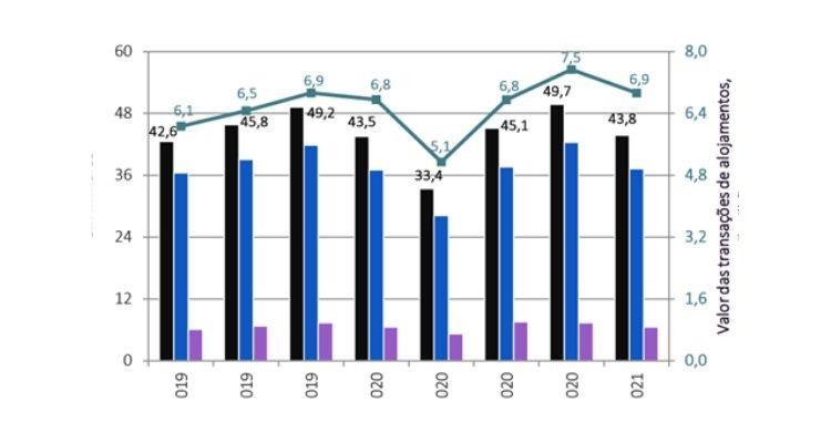 График 3. Индикатор количества и стоимости сделок в целом по стране