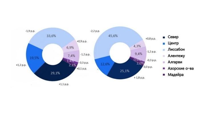 График 4. Относительное распределение количества и стоимости сделок на уровне отдельных административно-территориальных единиц (NUTS II)