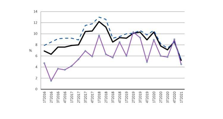 График 1. Индекс IPHab