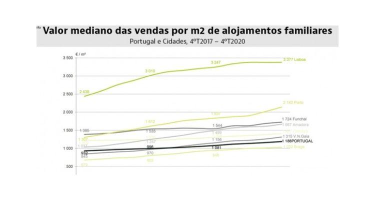 Динамика стоимости жилья в разных португальских регионах за период с 4 квартала 2017 по 5 квартал 2020