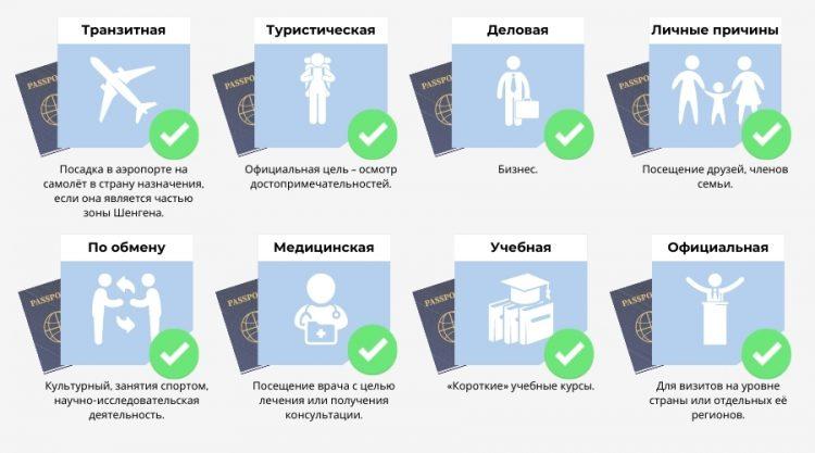 Типы шенгенской визы