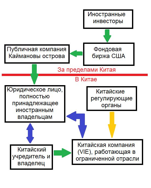 Структура «VIE»