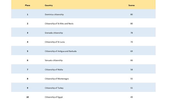 Индекс программы инвестиционного гражданства от PWM